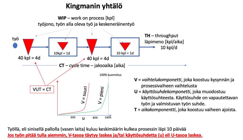 Kingmanin yhtälö