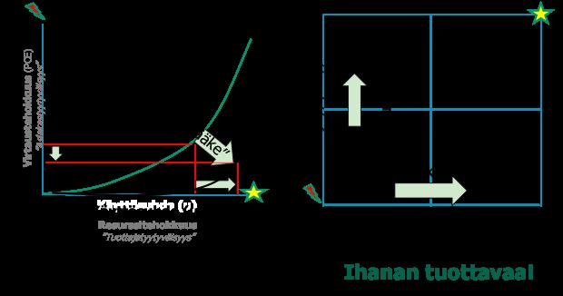 Tehokkuusreunan muuttaminen ja vaikutus nelikentässä