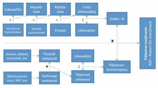 DuPont_-kaavio.jpg