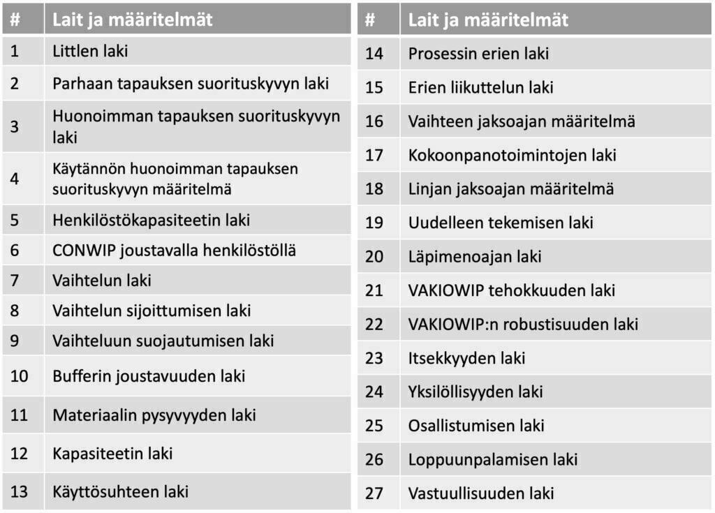 Tehdasfysiikan 27 lainalaisuutta