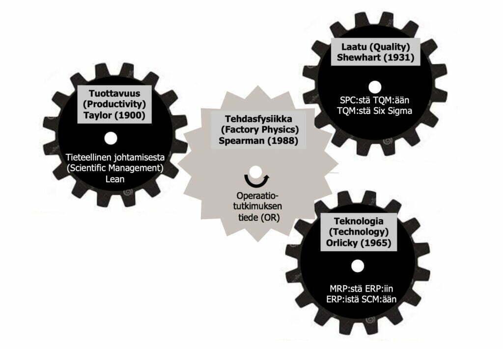 Mitä tehdasfysiikka on? Tehdasfysiikka sitoo teknologian, tuottavuuden ja laadun toisiinsa.